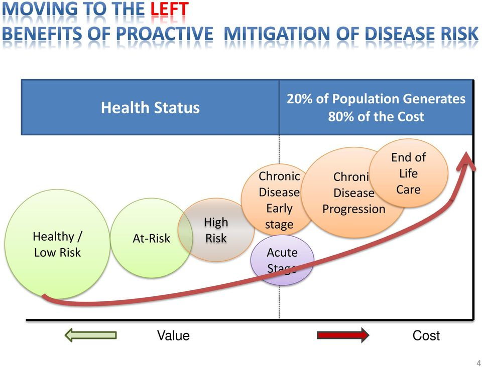 Risk Chronic Disease Early stage Acute Stage