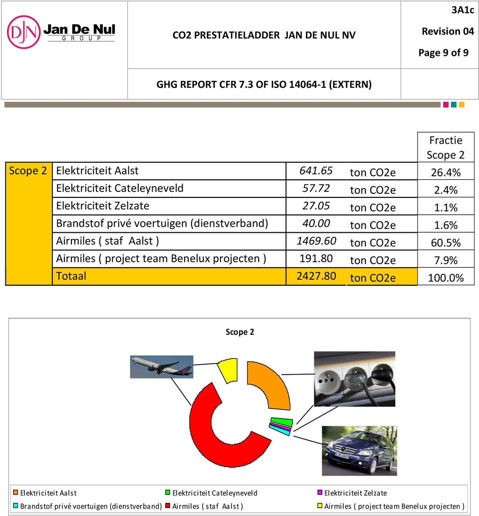 60 ton CO2e 60.5% Airmiles ( project team Benelux projecten ) 191.80 ton CO2e 7.9% Totaal 2427.80 ton CO2e 100.