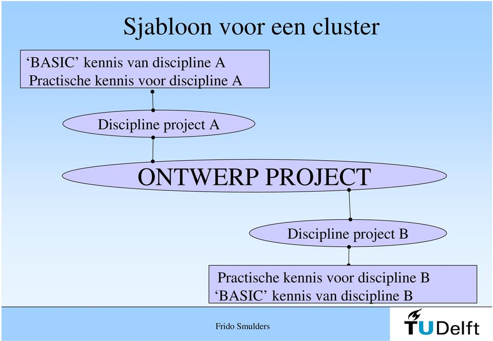 project A ONTWERP PROJECT Discipline project B
