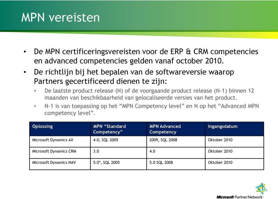 maanden van beschikbaarheid van gelocaliseerde versies van het product. N-1 is van toepassing op het MPN Competency level en N op het Advanced MPN competency level.