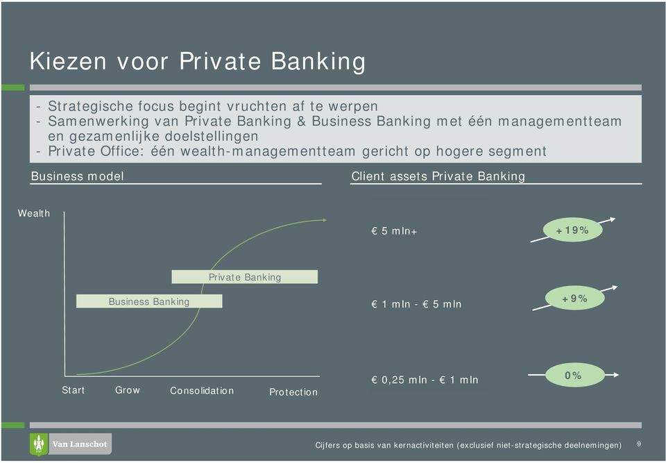 segment Business model Client assets Private Banking Wealth 5 mln+ +19% Private Banking Business Banking 1 mln - 5 mln +9%