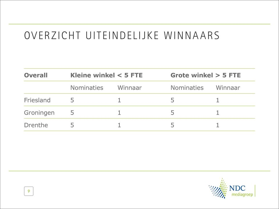 Nominaties Winnaar Nominaties Winnaar