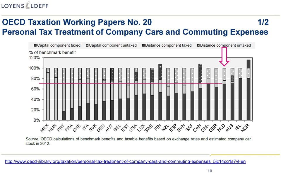 Commuting Expenses http://www.oecd-ilibrary.