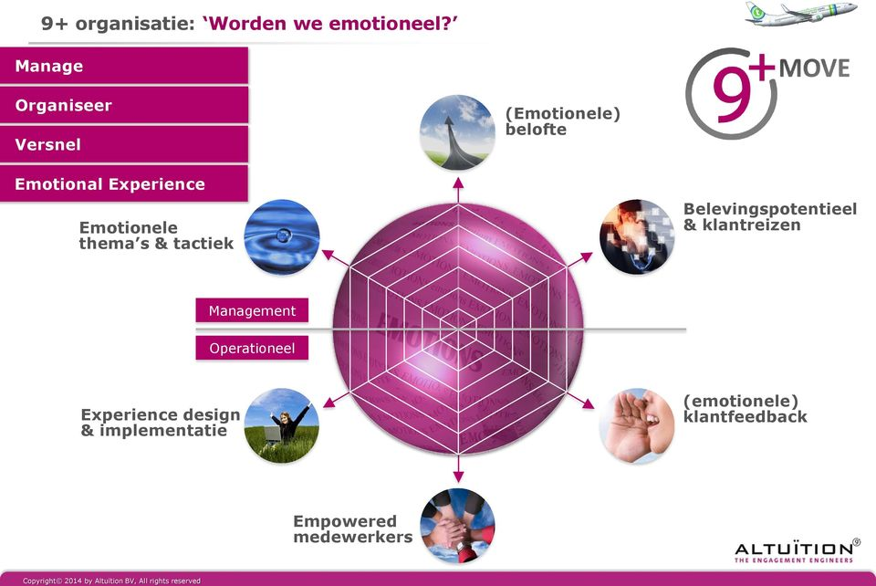 Emotionele thema s & tactiek Belevingspotentieel & klantreizen