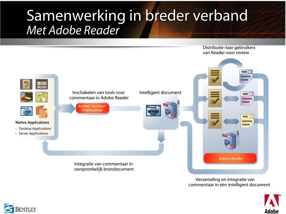 Adobe Reader Intelligent document Integratie van commentaar in