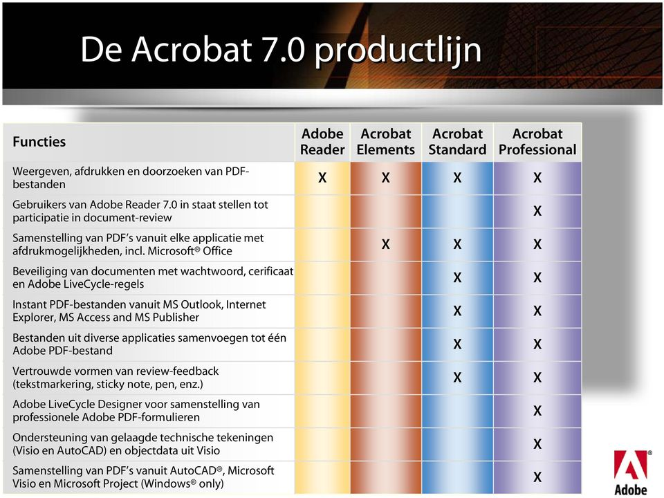 Microsoft Office X X X Beveiliging van documenten met wachtwoord, cerificaat en Adobe LiveCycle-regels X X Instant PDF-bestanden vanuit MS Outlook, Internet Explorer, MS Access and MS Publisher X X