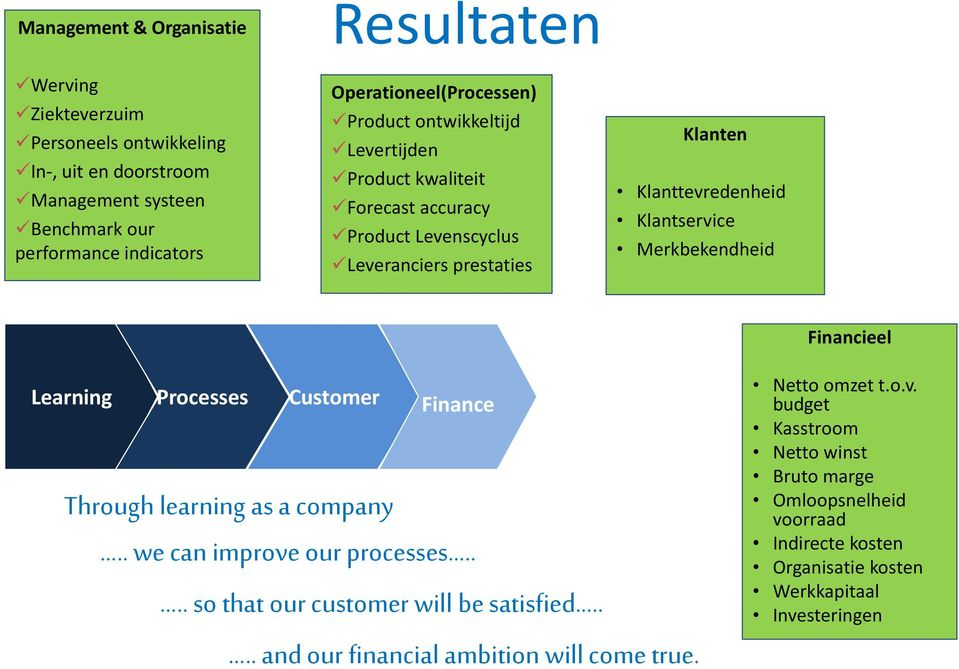 Klantservice Merkbekendheid Financieel Learning Processes Customer Finance Through learning as a company we can improve our processes so that our customer will be