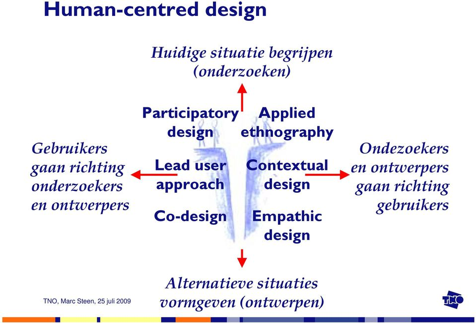 Co-design Applied ethnography Contextual design Empathic design Ondezoekers en