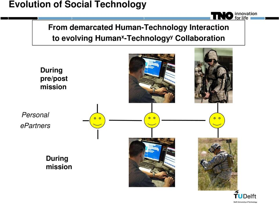 evolving Human x -Technology y Collaboration