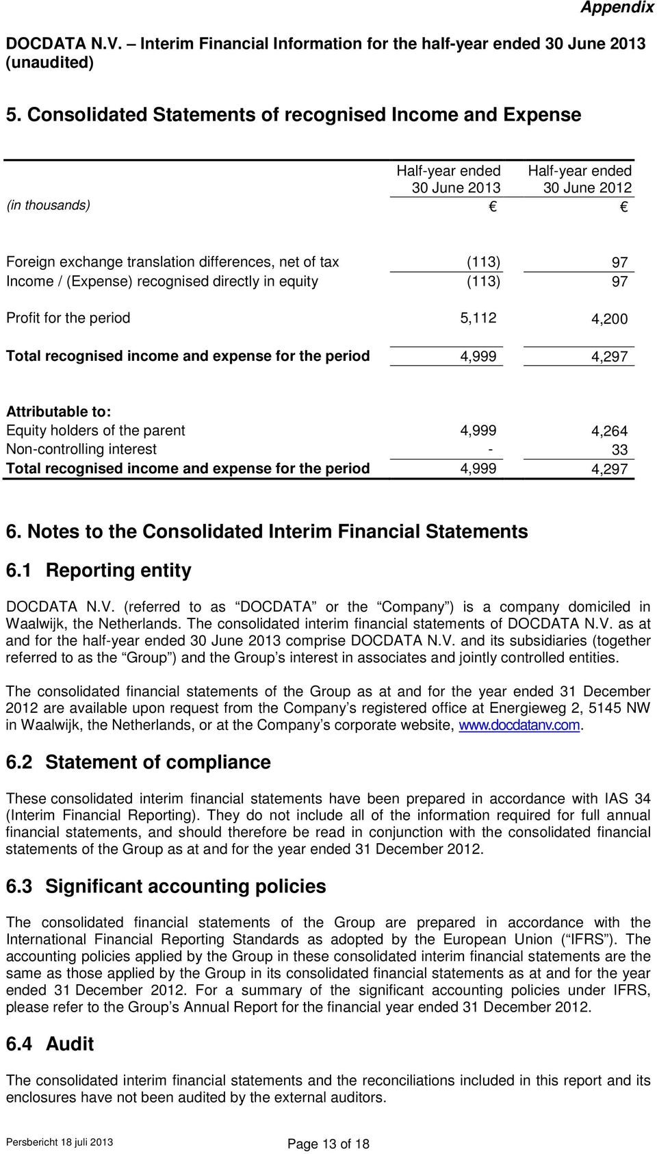 parent 4,999 4,264 Non-controlling interest - 33 Total recognised income and expense for the period 4,999 4,297 6. Notes to the Consolidated Interim Financial Statements 6.