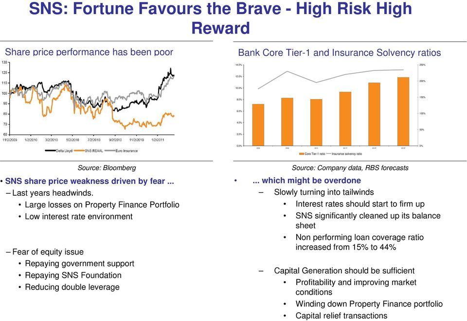 Large losses on Property Finance Portfolio Low interest rate environment Fear of equity issue Repaying government support Repaying SNS Foundation Reducing double leverage Source: Company data, RBS
