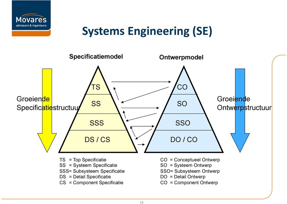 Specificatie SSS= Subsysteem Specificatie DS = Detail Specificatie CS = Component Specificatie CO