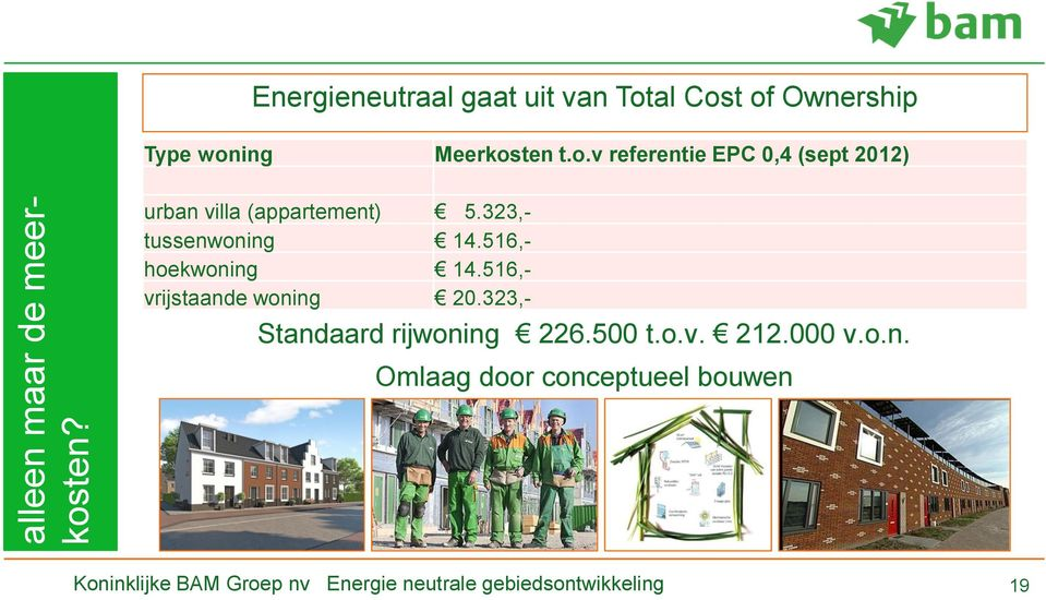 al Cost of Ownership Type woning Meerkosten t.o.v referentie EPC 0,4 (sept 2012) urban villa (appartement) 5.