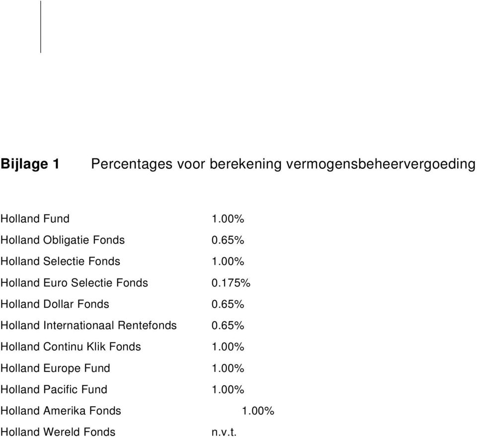 175% Holland Dollar Fonds 0.65% Holland Internationaal Rentefonds 0.