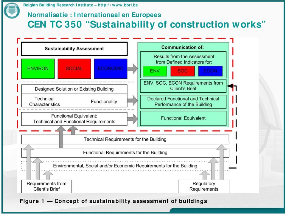 of construction works Figure 1