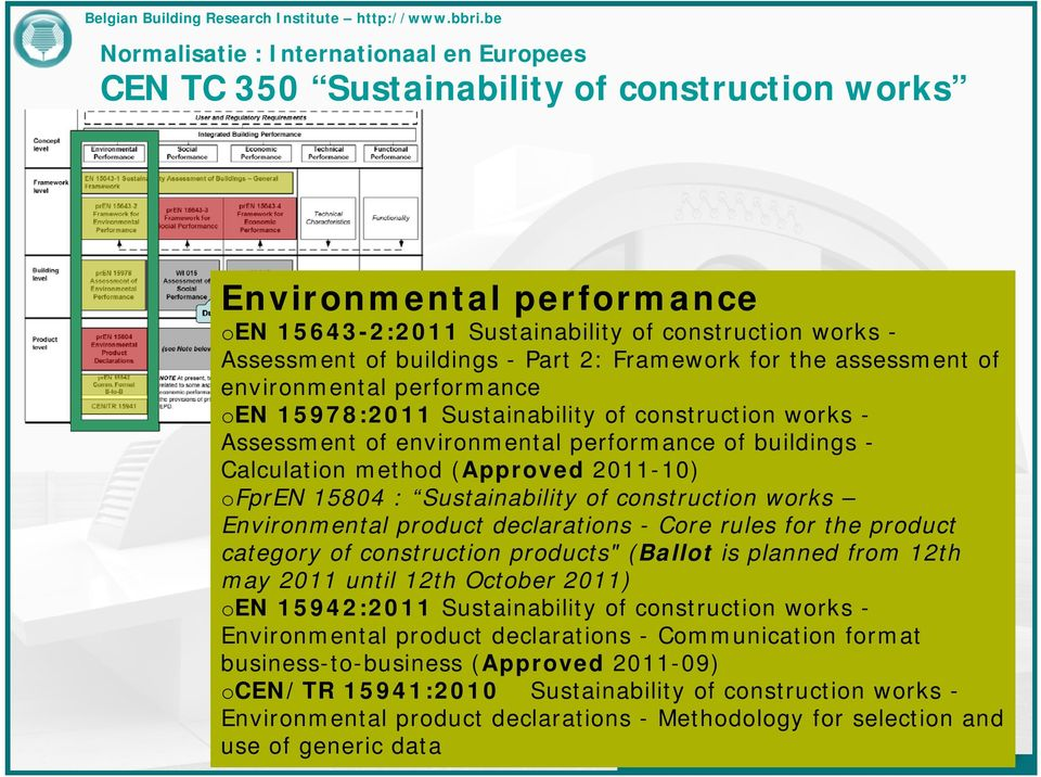 "(Approved 2011-10) ofpren 15804 : Sustainability of construction works Environmental product declarations - Core rules for the product category of construction products"" (Ballot is planned from 12th"