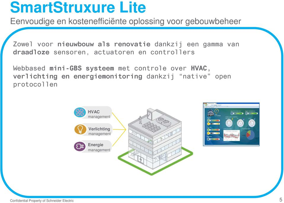 Webbased mini-gbs systeem met controle over HVAC, verlichting en energiemonitoring