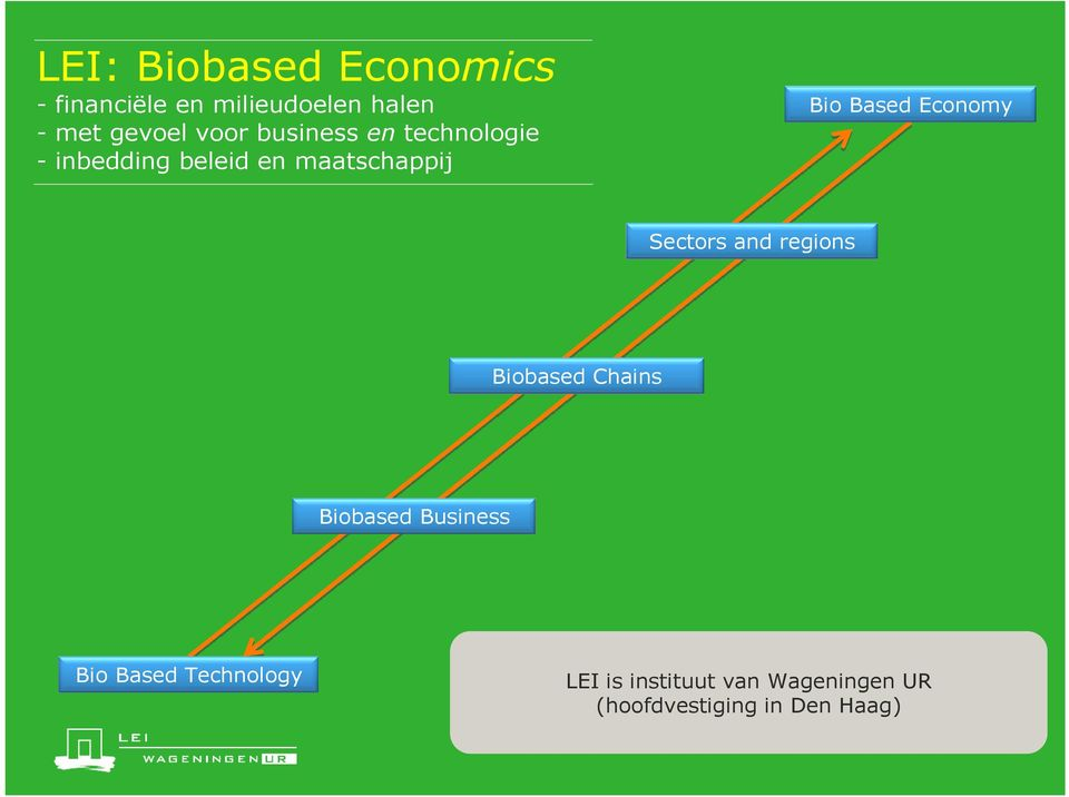 Based Economy Sectors and regions Biobased Chains Biobased Business Bio