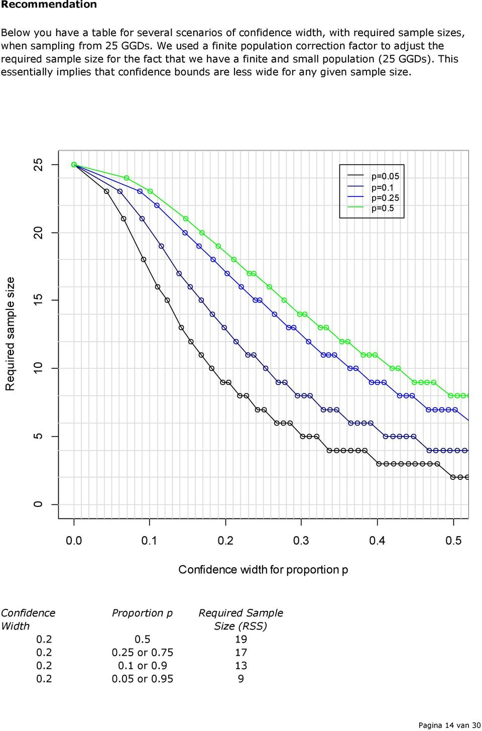 We used a finite population correction factor to adjust the required sample size for the fact that we have a finite and small population (25 GGDs).