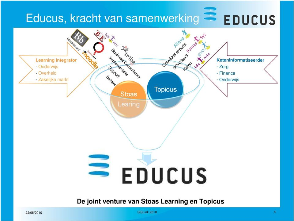 Consultancy Implementatie Support Learning Integrator - Onderwijs -