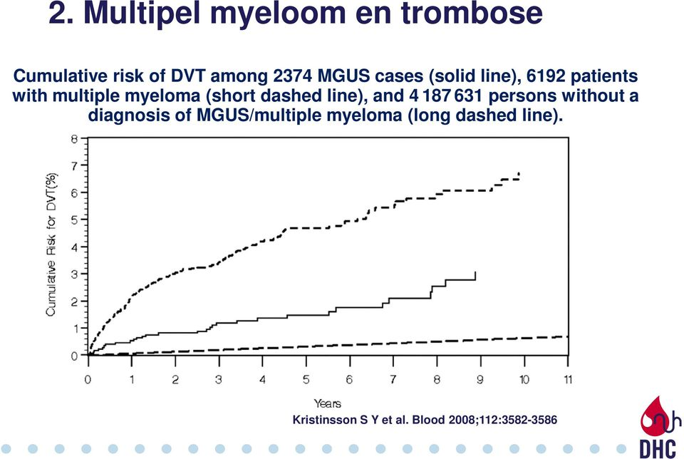 line), and 4 187 631 persons without a diagnosis of MGUS/multiple