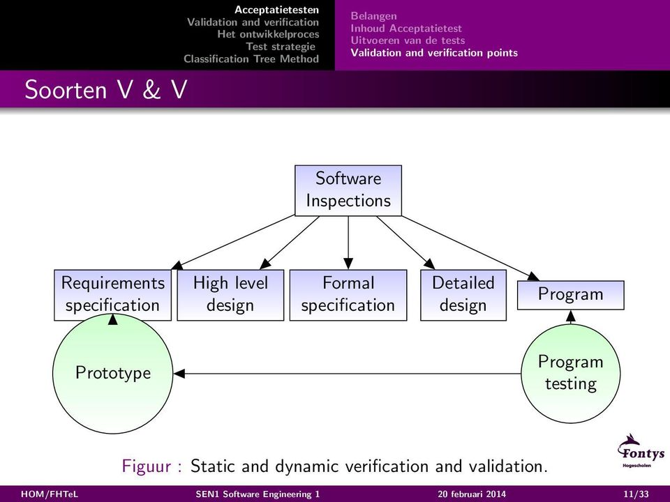 specification Detailed design Program Prototype Program testing Figuur : Static and