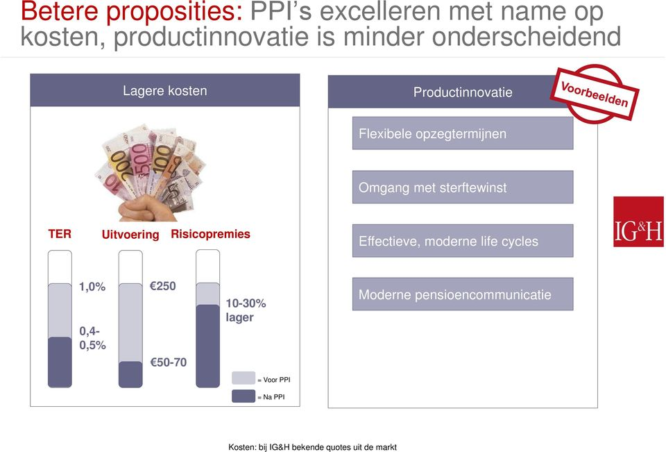 sterftewinst TER Uitvoering Risicopremies Effectieve, moderne life cycles 1,0% 0,4-0,5% 250