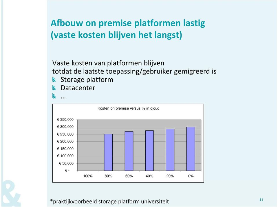 ltf Datacenter Kosten on premise versus % in cloud 350.000 300.000 250.000 200.000 150.