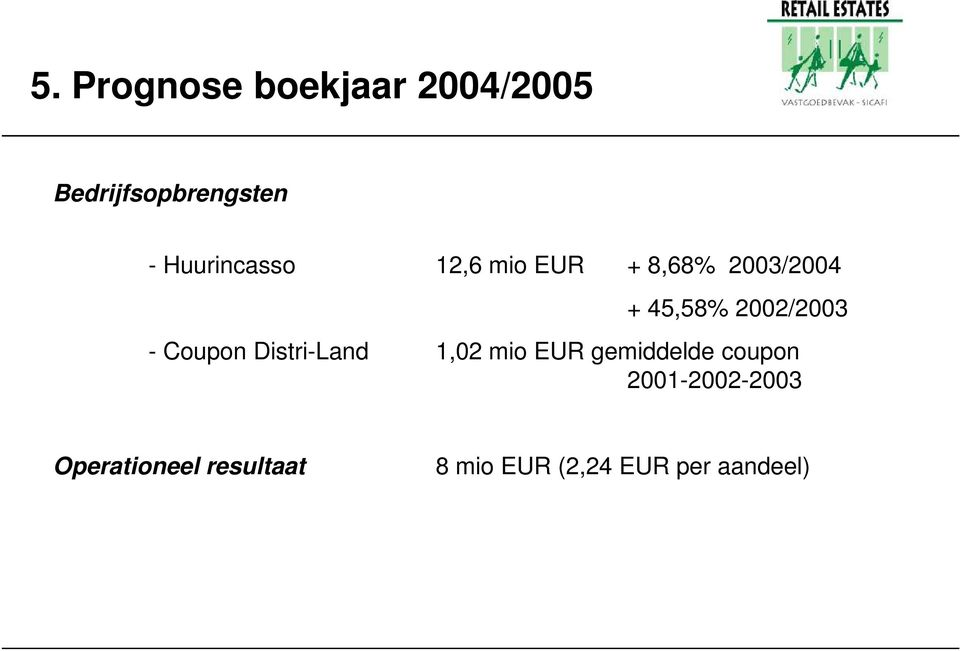 2002/2003 - Coupon Distri-Land 1,02 mio EUR gemiddelde
