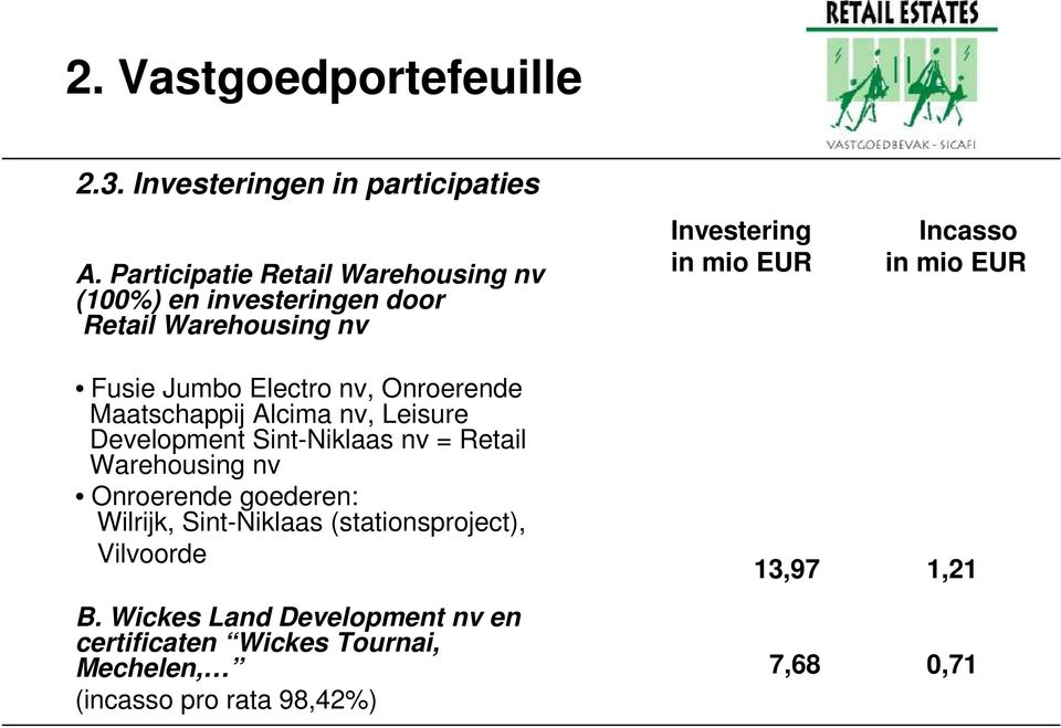 EUR Fusie Jumbo Electro nv, Onroerende Maatschappij Alcima nv, Leisure Development Sint-Niklaas nv = Retail Warehousing nv