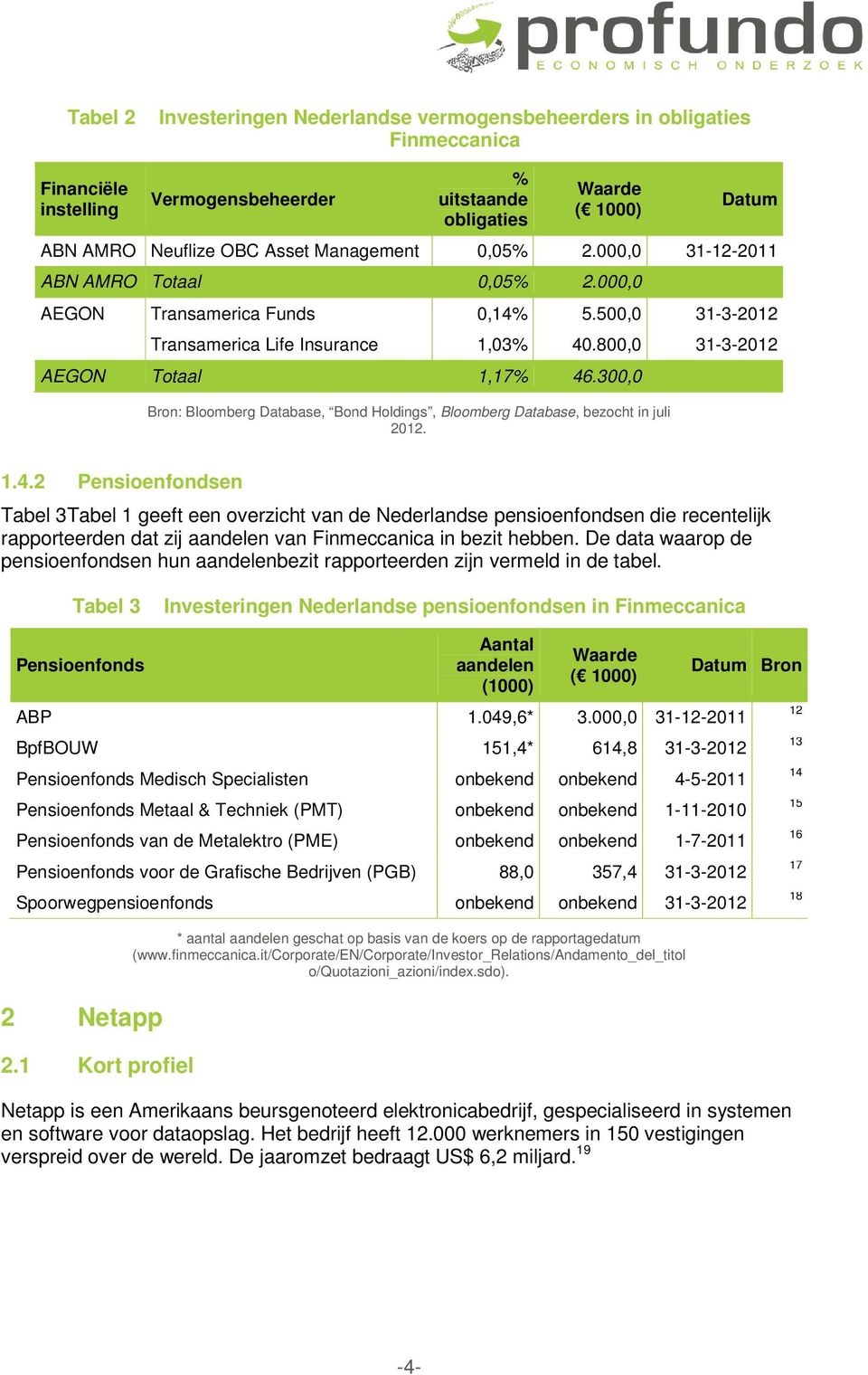 300,0 Bron: Bloomberg Database, Bond Holdings, Bloomberg Database, bezocht in juli 2012. 1.4.