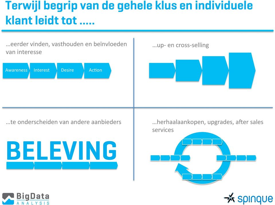 cross- selling Awareness Interest Desire Ac;on te onderscheiden van