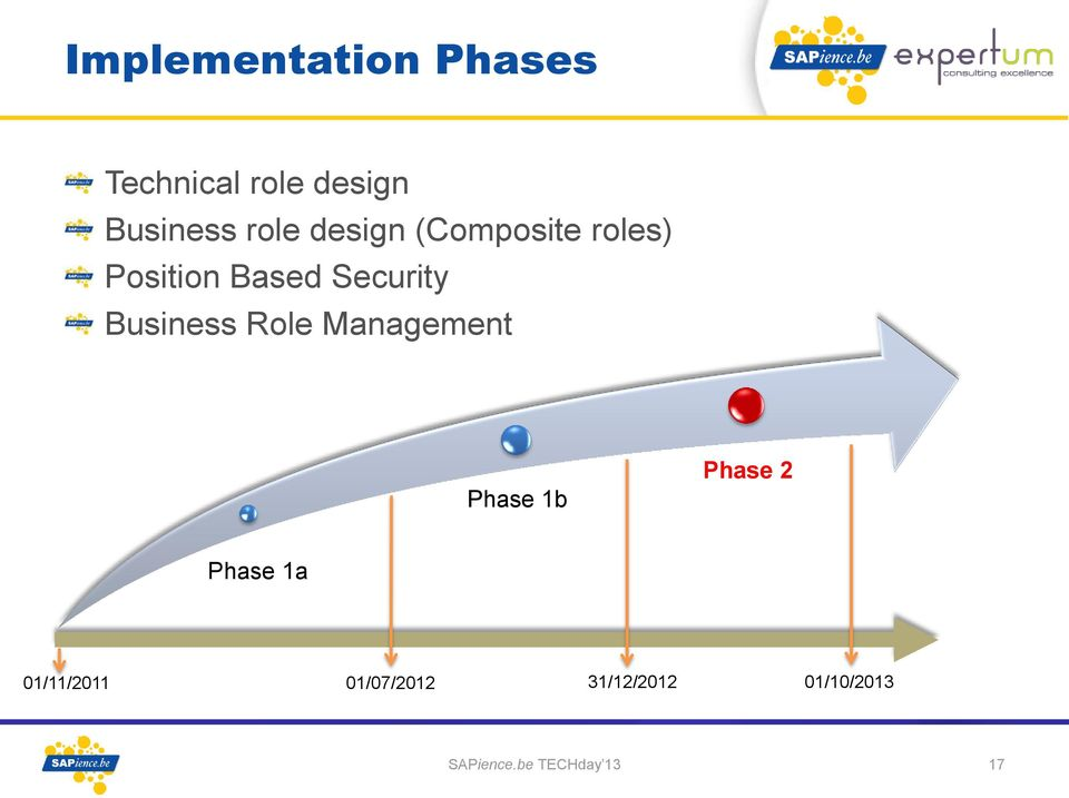 Business Role Management Phase 1b Phase 2 Phase 1a