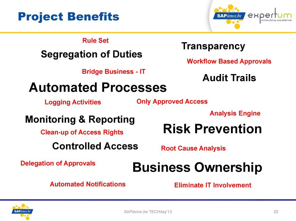 Approvals Audit Trails Only Approved Access Analysis Engine Risk Prevention Root Cause Analysis