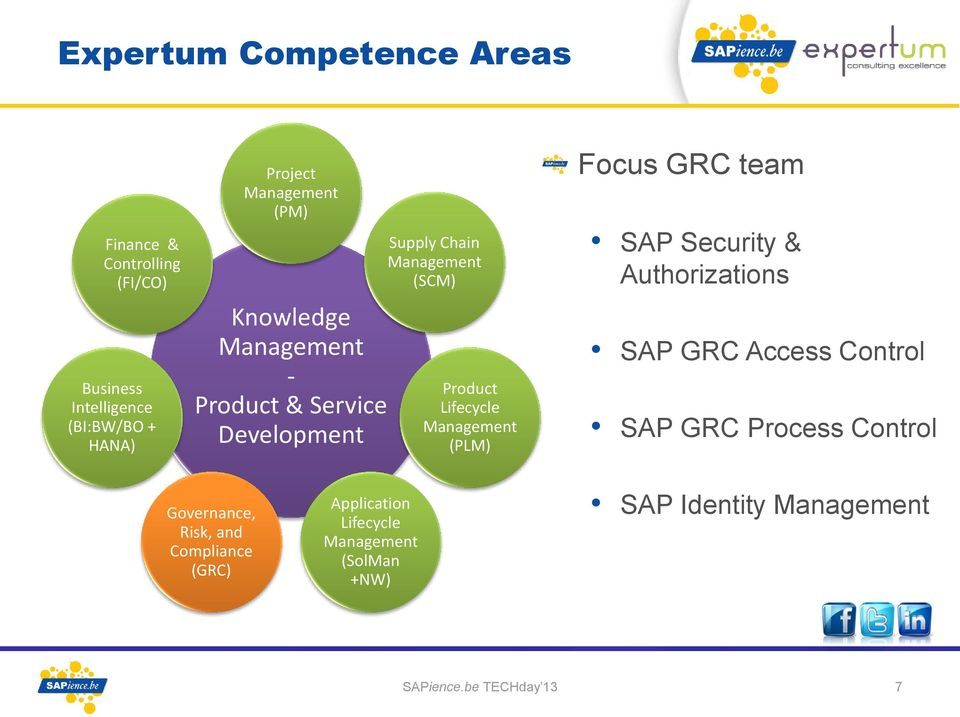 Management (PLM) Focus GRC team SAP Security & Authorizations SAP GRC Access Control SAP GRC Process Control