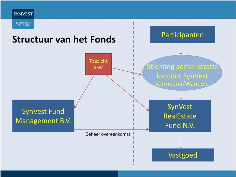 Vermeend/Wanders SynVest Fund Management B.V. Beheer overeenkomst SynVest RealEstate Fund N.