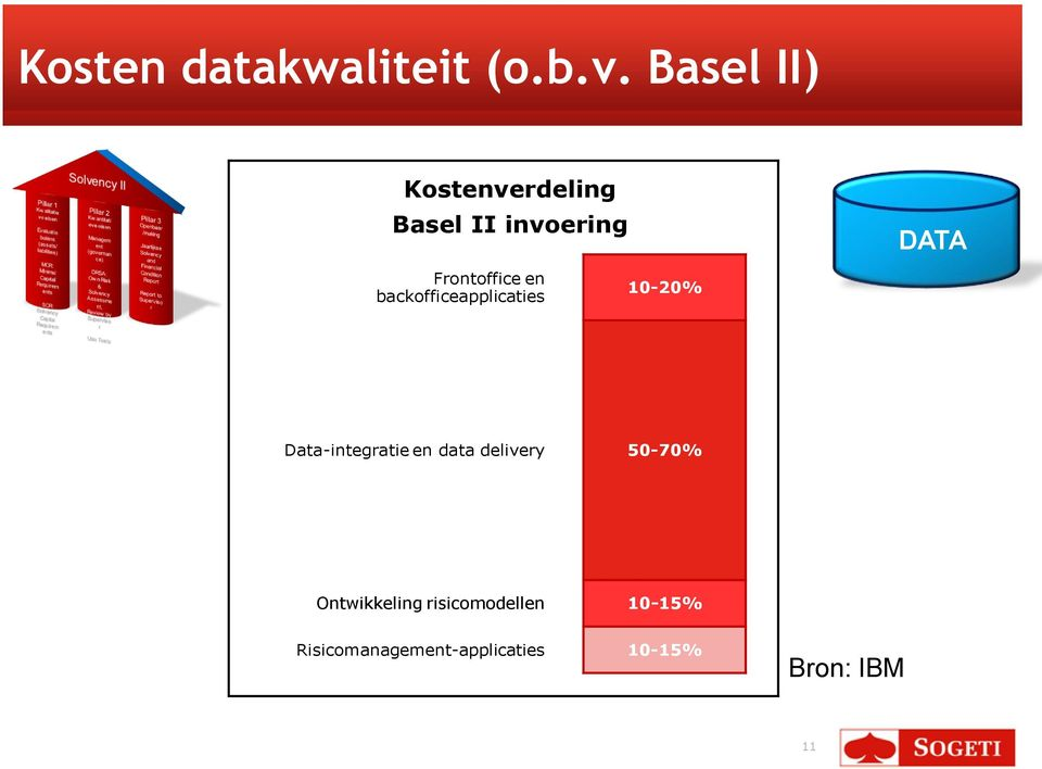 en backofficeapplicaties 10-20% Data-integratie en data