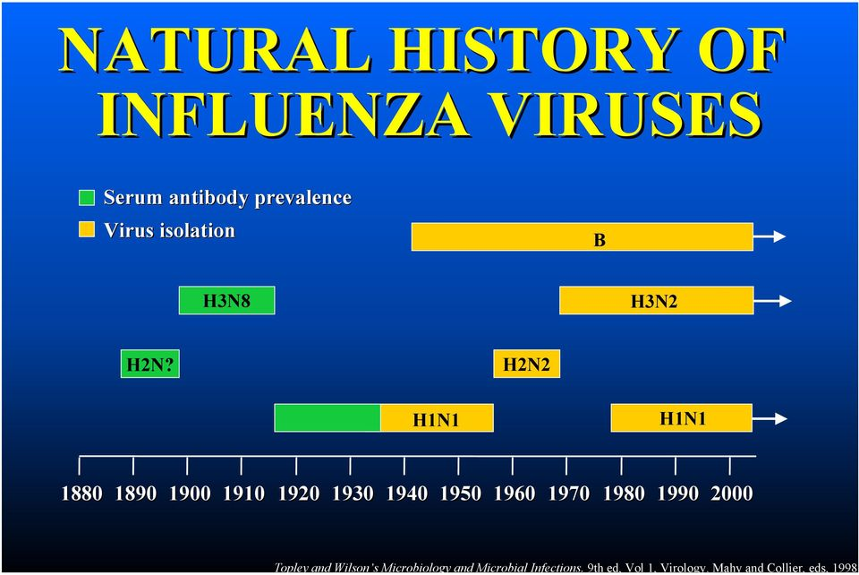 Mahy and Collier, eds, 1998 NATURAL HISTORY OF INFLUENZA VIRUSES Serum