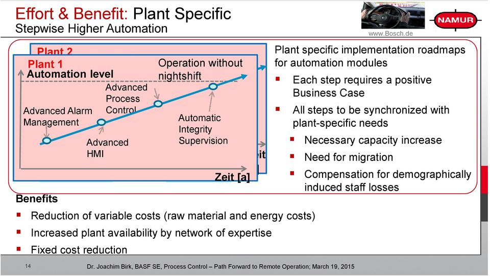 variable costs (raw material and energy costs) Increased plant availability by network of expertise Fixed cost reduction www.bosch.