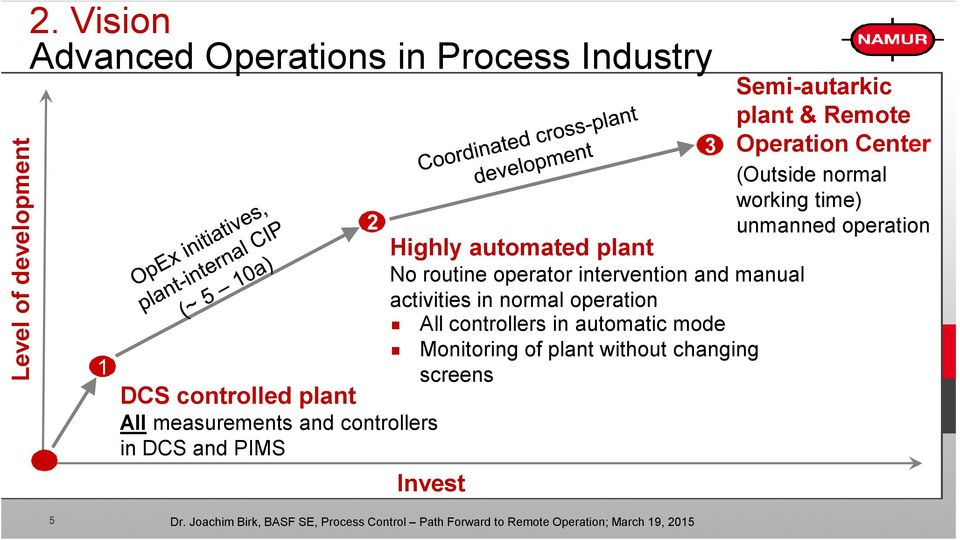 DCS and PIMS 2 Highly automated plant No routine operator intervention and manual activities in normal