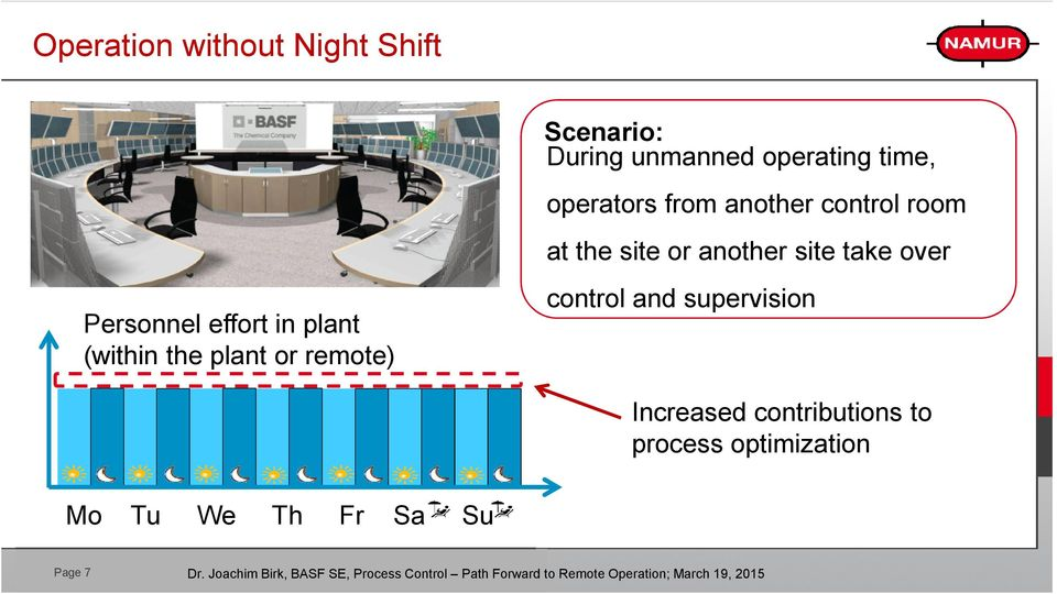 Personnel effort in plant (within the plant or remote) control and