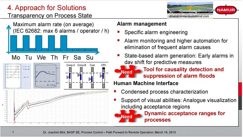 State-based alarm generation: Early alarms in day shift for predictive measures Tool for causality detection and suppression of alarm floods Human Machine
