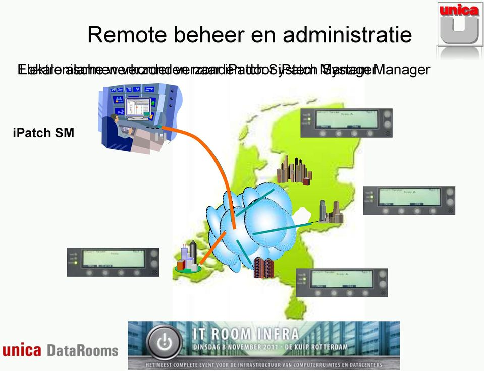 naar ipatch door System ipatch Manager System