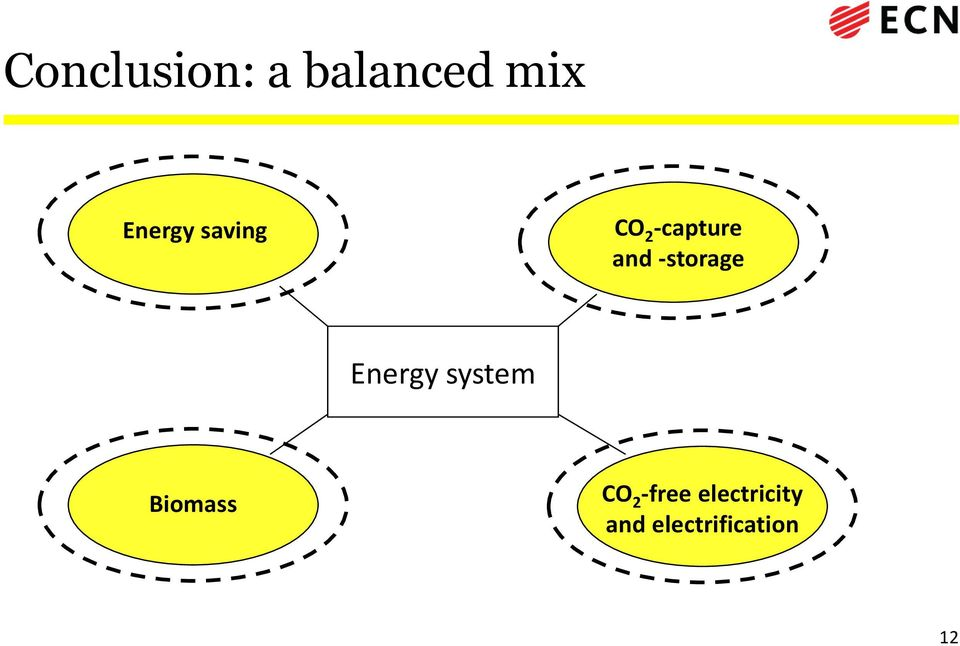 Energy system Biomass CO 2 -free