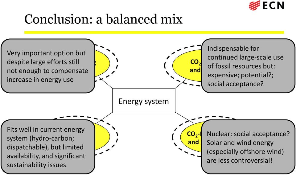 Energy system Fits well in current energy system (hydro-carbon; Biomass dispatchable), but limited availability, and significant sustainability