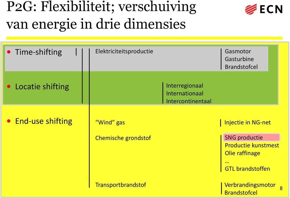 Internationaal Intercontinentaal End-use shifting Wind gas Chemische grondstof Injectie in