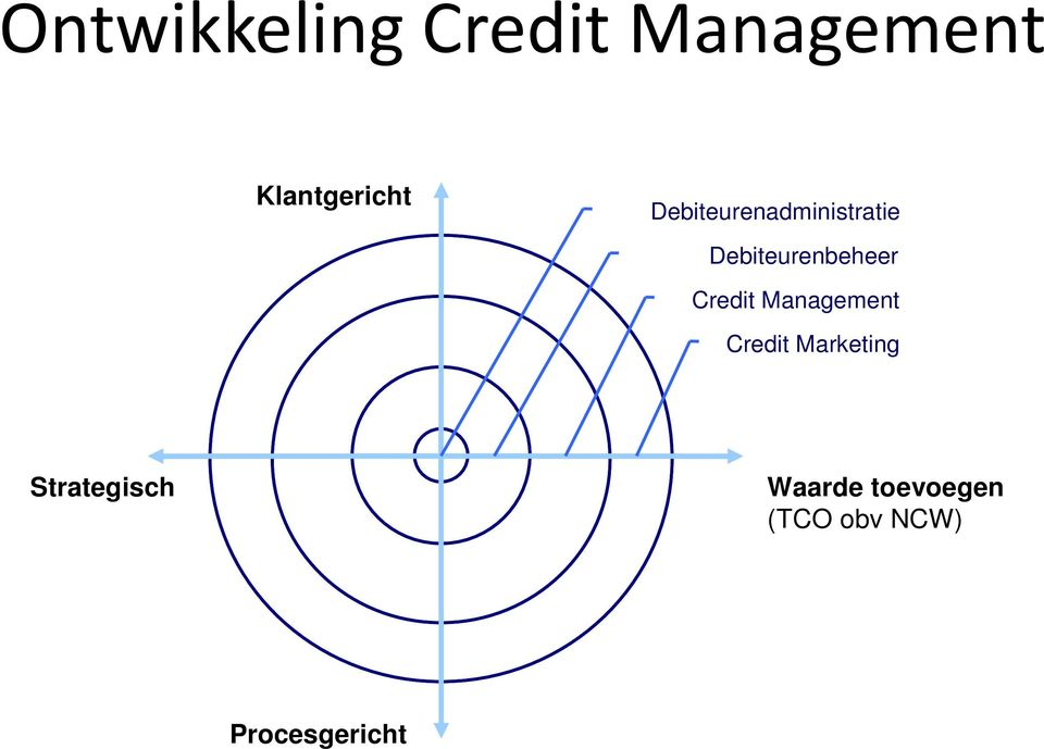 Credit Management Credit Marketing