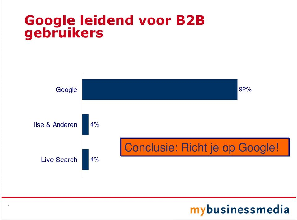 & Anderen 4% Live Search 4%