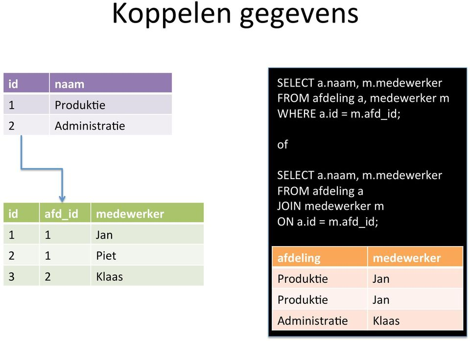 medewerker% FROM%afdeling%a,%medewerker%m% WHERE%a.id%=%m.afd_id;% % of% % SELECT%a.naam,%m.