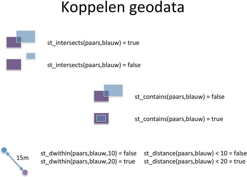 st_contains(paars,blauw)%=%true% 15m% st_dwithin(paars,blauw,10)%=%false%